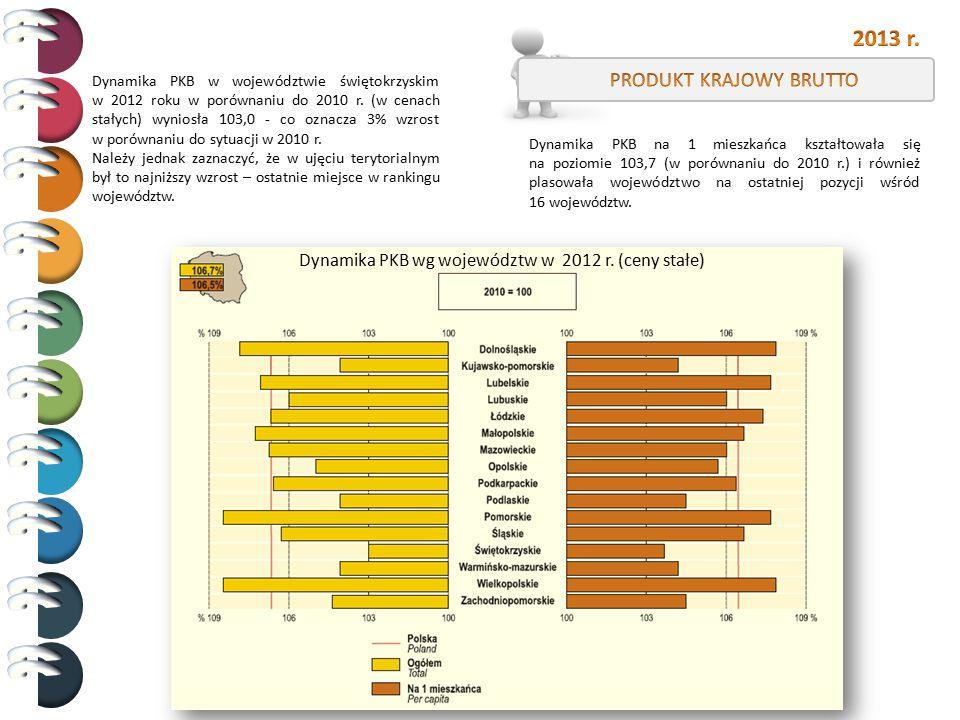 Dynamika PKB w województwie świętokrzyskim w 2012 roku w porównaniu do 2010 r. (w cenach stałych) wyniosła 103,0 - co oznacza 3% wzrost w porównaniu d