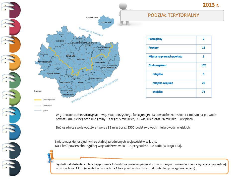 W granicach administracyjnych woj. świętokrzyskiego funkcjonuje: 13 powiatów ziemskich i 1 miasto na prawach powiatu (m. Kielce) oraz 102 gminy – z te