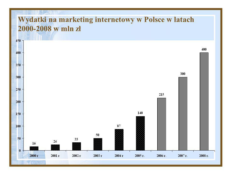 Wydatki na marketing internetowy w Polsce w latach 2000-2008 w mln zł