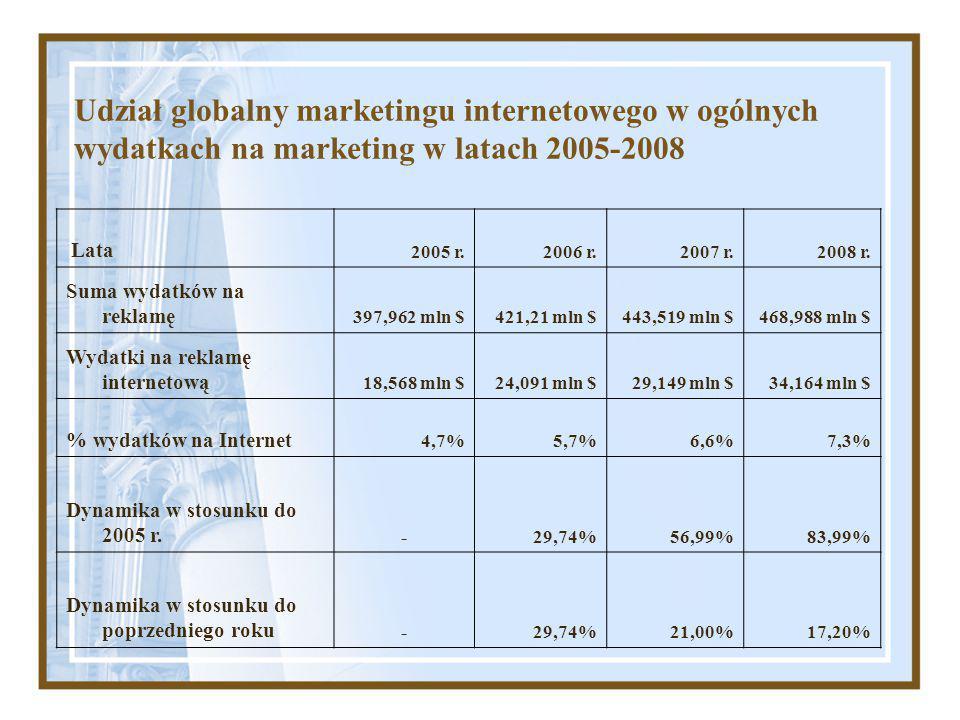 Udział globalny marketingu internetowego w ogólnych wydatkach na marketing w latach 2005-2008 Lata 2005 r.2006 r.2007 r.2008 r.