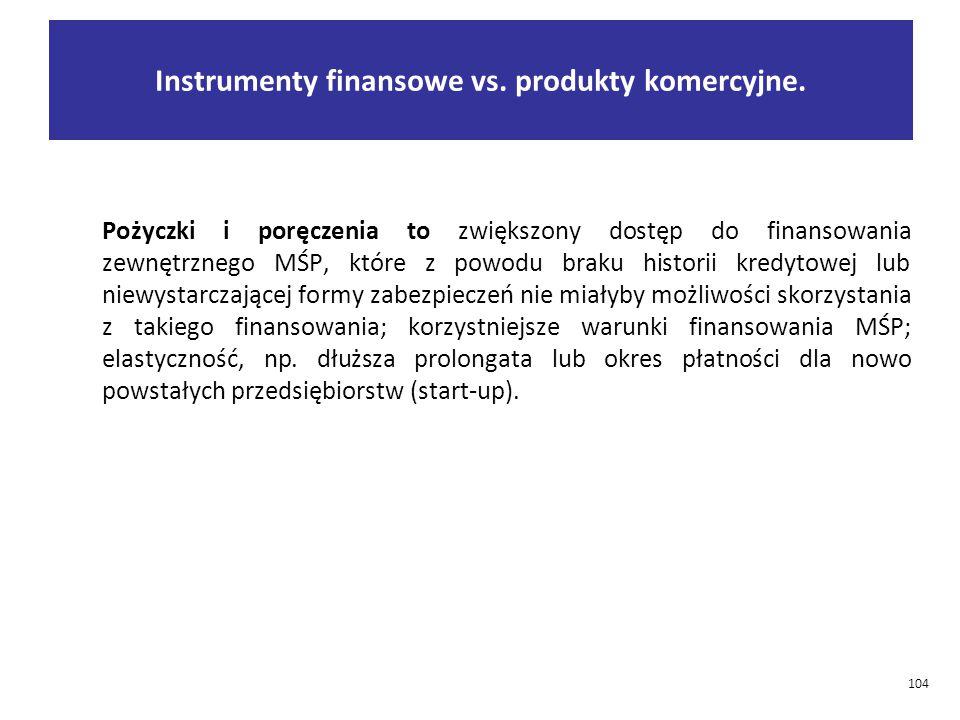 Instrumenty finansowe vs.produkty komercyjne.