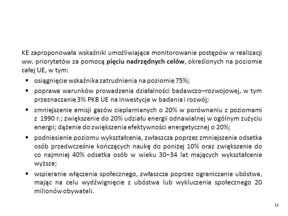 12 KE zaproponowała wskaźniki umożliwiające monitorowanie postępów w realizacji ww.