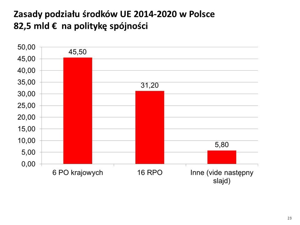 23 Zasady podziału środków UE 2014-2020 w Polsce 82,5 mld € na politykę spójności