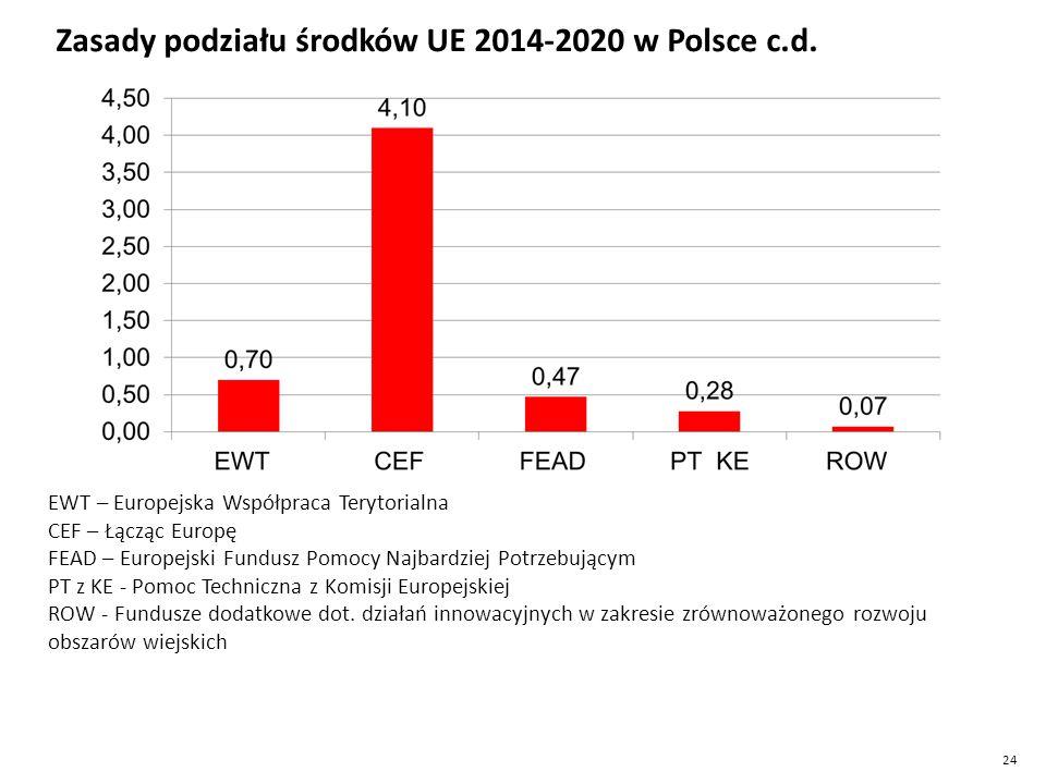 24 Zasady podziału środków UE 2014-2020 w Polsce c.d.