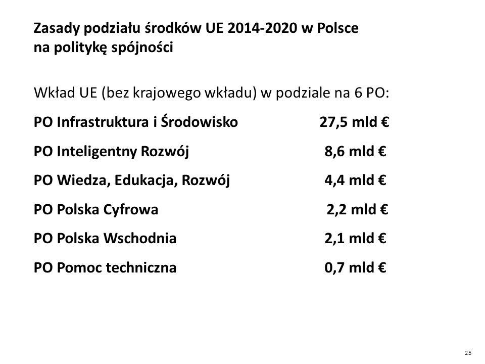 25 Zasady podziału środków UE 2014-2020 w Polsce na politykę spójności Wkład UE (bez krajowego wkładu) w podziale na 6 PO: PO Infrastruktura i Środowisko 27,5 mld € PO Inteligentny Rozwój 8,6 mld € PO Wiedza, Edukacja, Rozwój 4,4 mld € PO Polska Cyfrowa 2,2 mld € PO Polska Wschodnia 2,1 mld € PO Pomoc techniczna 0,7 mld €