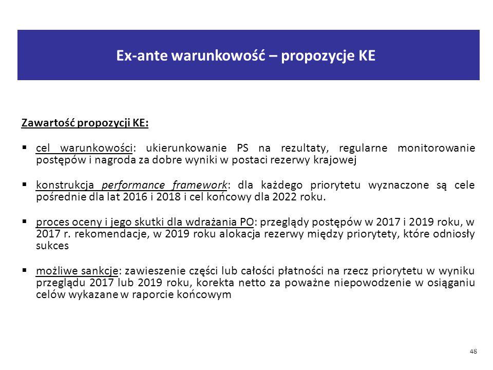 48 2015-03-28 48 Zawartość propozycji KE:  cel warunkowości: ukierunkowanie PS na rezultaty, regularne monitorowanie postępów i nagroda za dobre wyniki w postaci rezerwy krajowej  konstrukcja performance framework: dla każdego priorytetu wyznaczone są cele pośrednie dla lat 2016 i 2018 i cel końcowy dla 2022 roku.