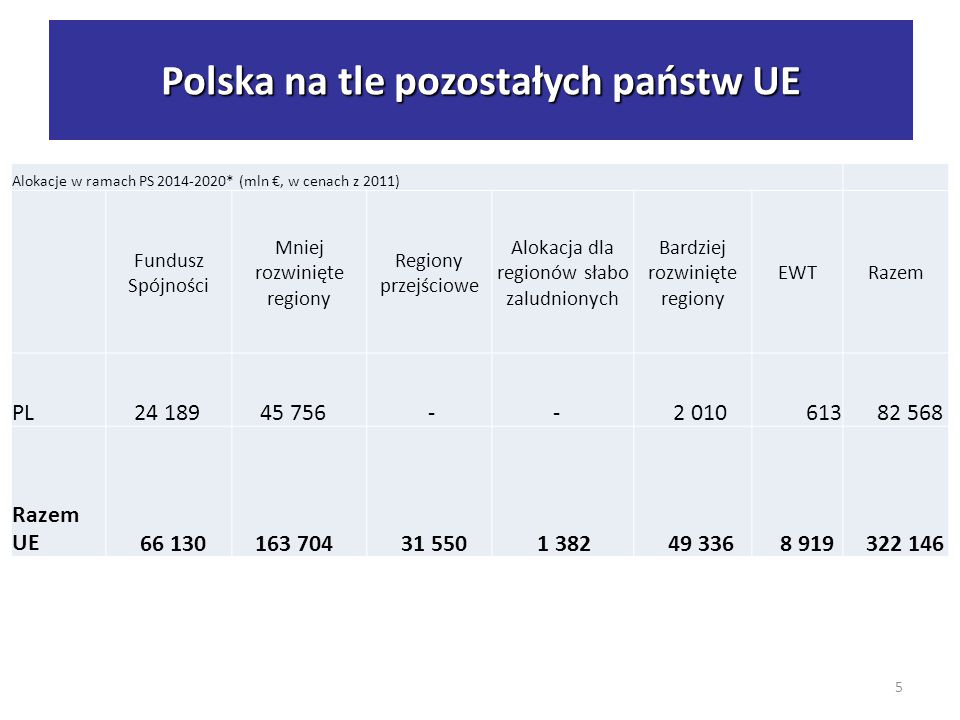 Polska na tle UE - alokacje Alokacje w ramach PS 2014-2020* (mln €, w cenach z 2011) Fundusz Spójności Mniej rozwinięte regiony Regiony przejściowe Alokacja dla regionów słabo zaludnionych Bardziej rozwinięte regiony EWTRazem PL 24 189 45 756 - - 2 010 613 82 568 Razem UE 66 130 163 704 31 550 1 382 49 336 8 919 322 146 5 Polska na tle pozostałych państw UE