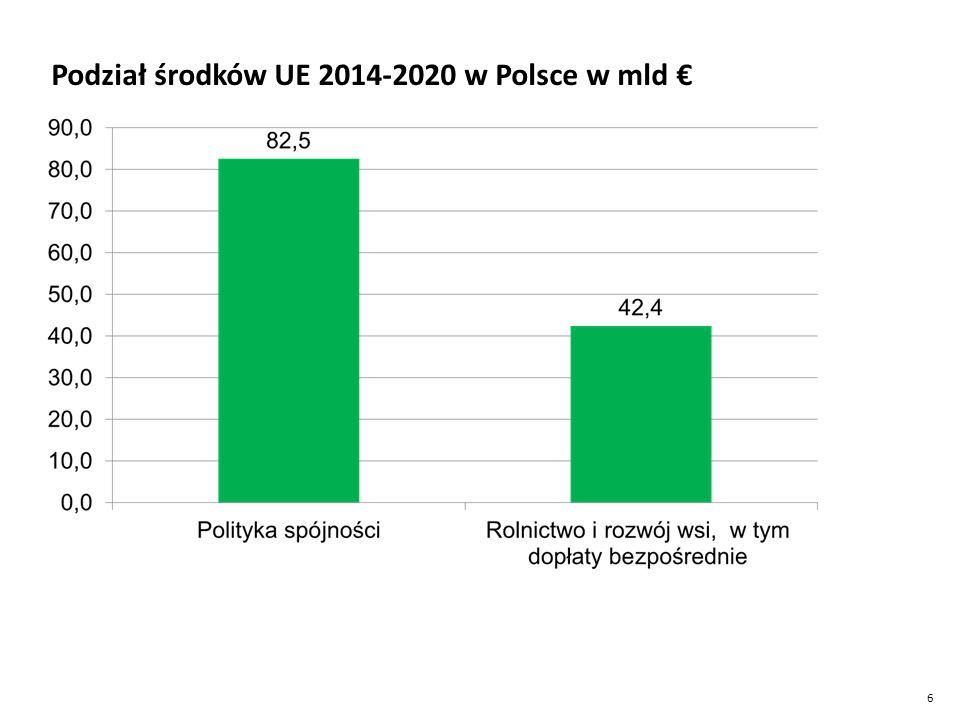 27 Zasady podziału środków UE 2014-2020 31,2 mld € Woj.