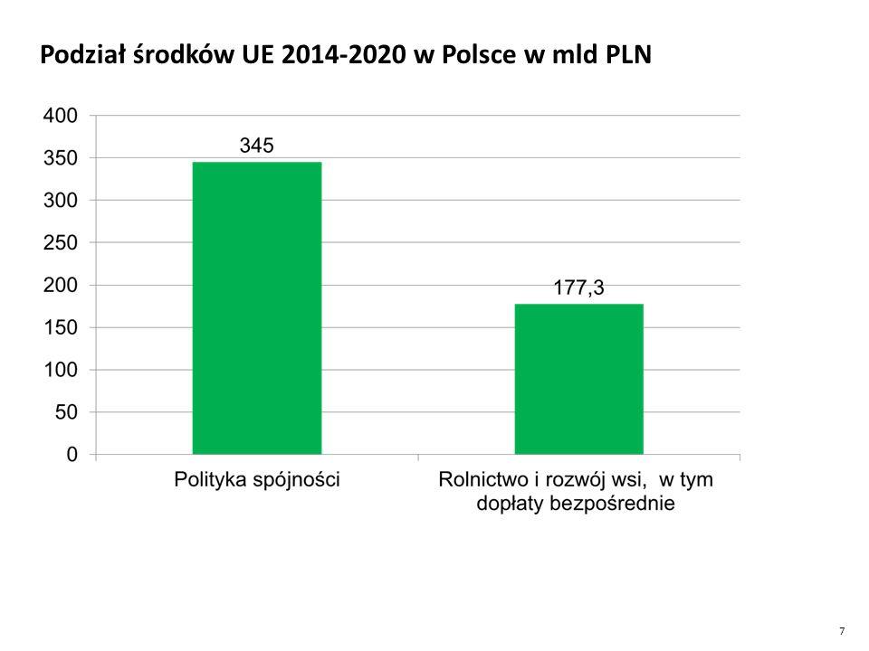 7 Podział środków UE 2014-2020 w Polsce w mld PLN