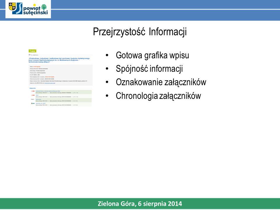 Przejrzystość Informacji Gotowa grafika wpisu Spójność informacji Oznakowanie załączników Chronologia załączników