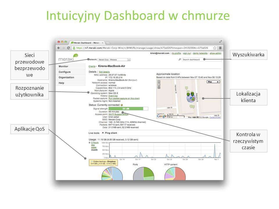 Intuicyjny Dashboard w chmurze Rozpoznanie użytkownika Lokalizacja klienta Aplikacje QoS Kontrola w rzeczywistym czasie Wyszukiwarka Sieci przewodowe