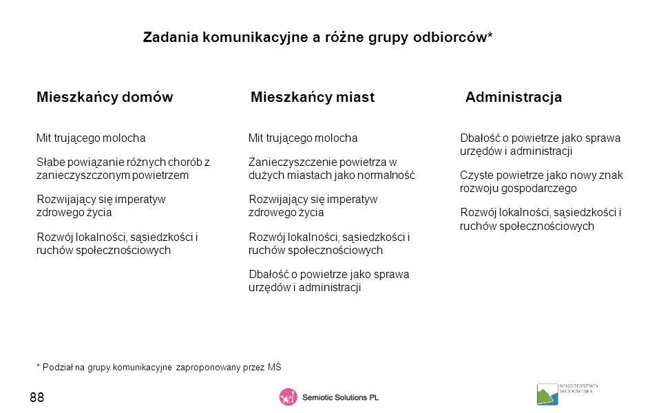 88 Zadania komunikacyjne a różne grupy odbiorców* Mieszkańcy domówMieszkańcy miast * Podział na grupy komunikacyjne zaproponowany przez MŚ Administrac