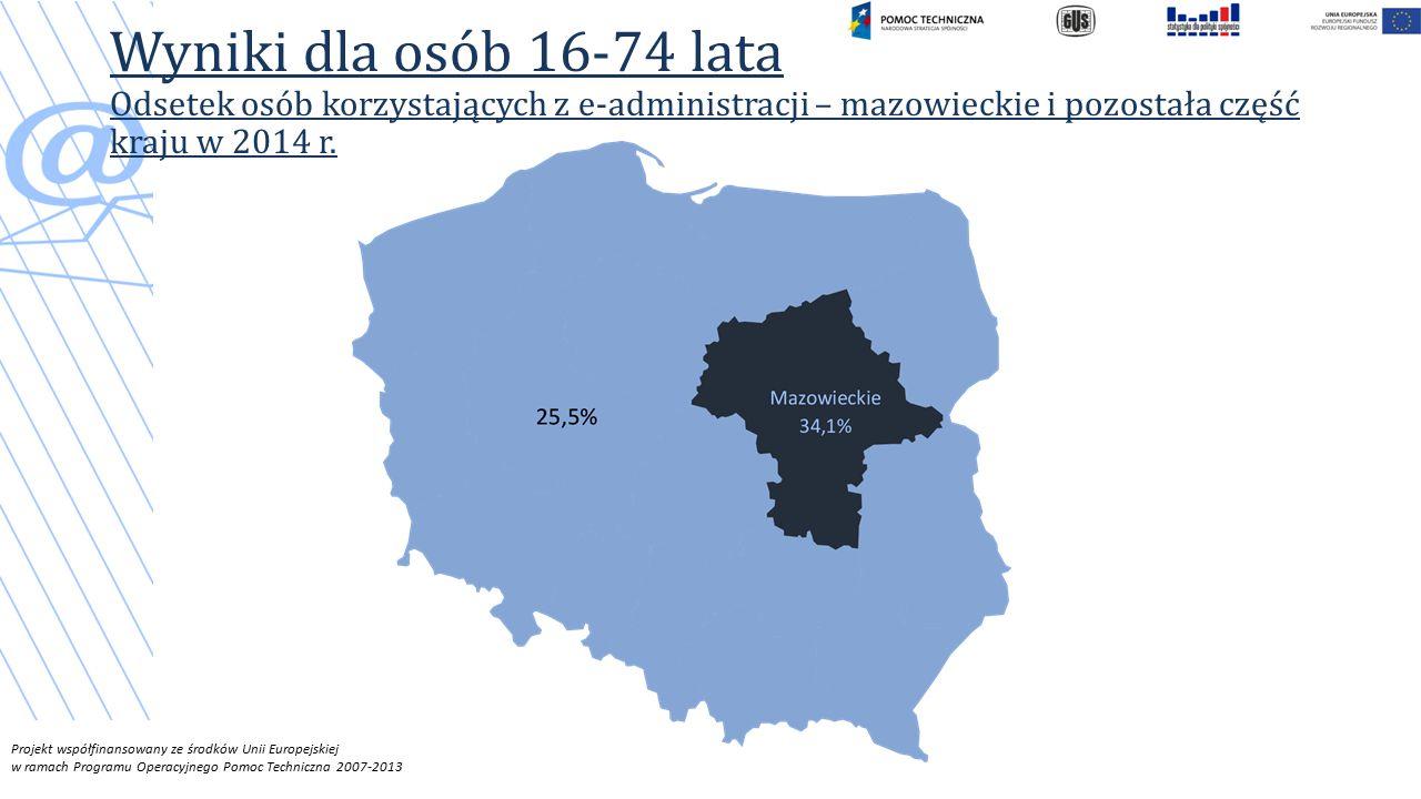 Projekt współfinansowany ze środków Unii Europejskiej w ramach Programu Operacyjnego Pomoc Techniczna 2007-2013 Wyniki dla osób 16-74 lata Odsetek osób korzystających z e-administracji – mazowieckie i pozostała część kraju w 2014 r.
