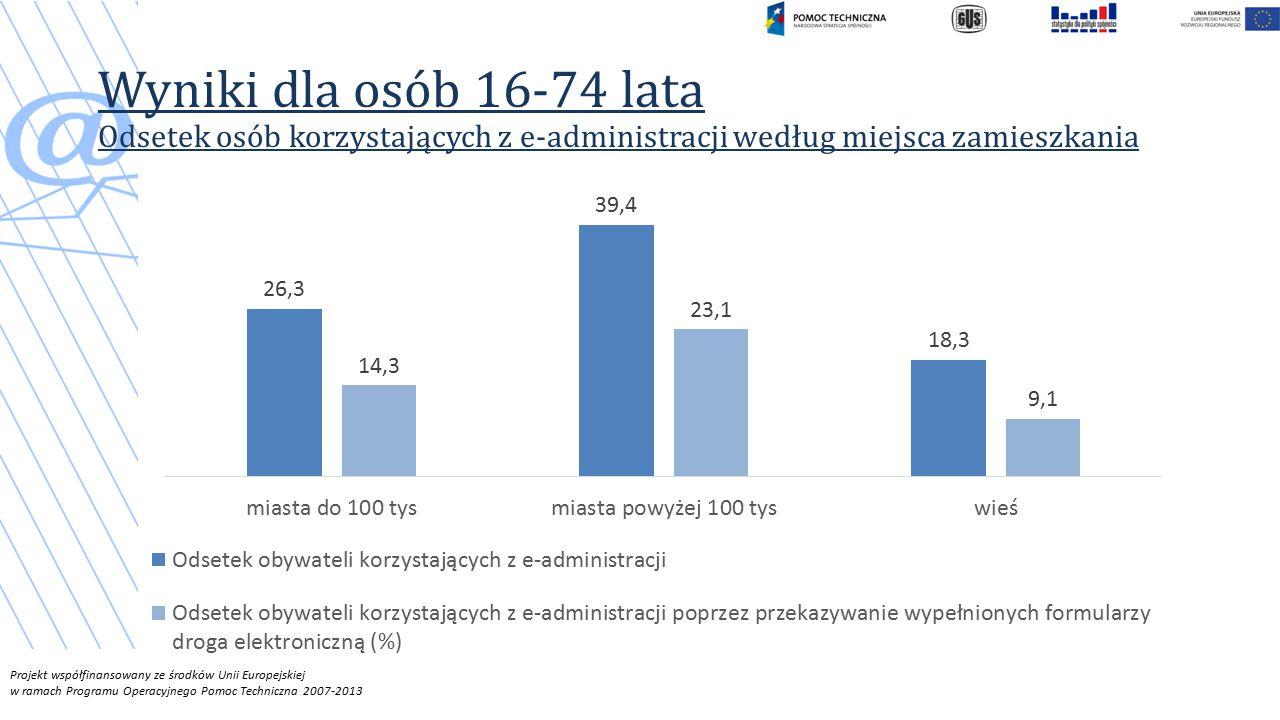 Projekt współfinansowany ze środków Unii Europejskiej w ramach Programu Operacyjnego Pomoc Techniczna 2007-2013 Wyniki dla osób 16-74 lata Odsetek osób korzystających z e-administracji według miejsca zamieszkania