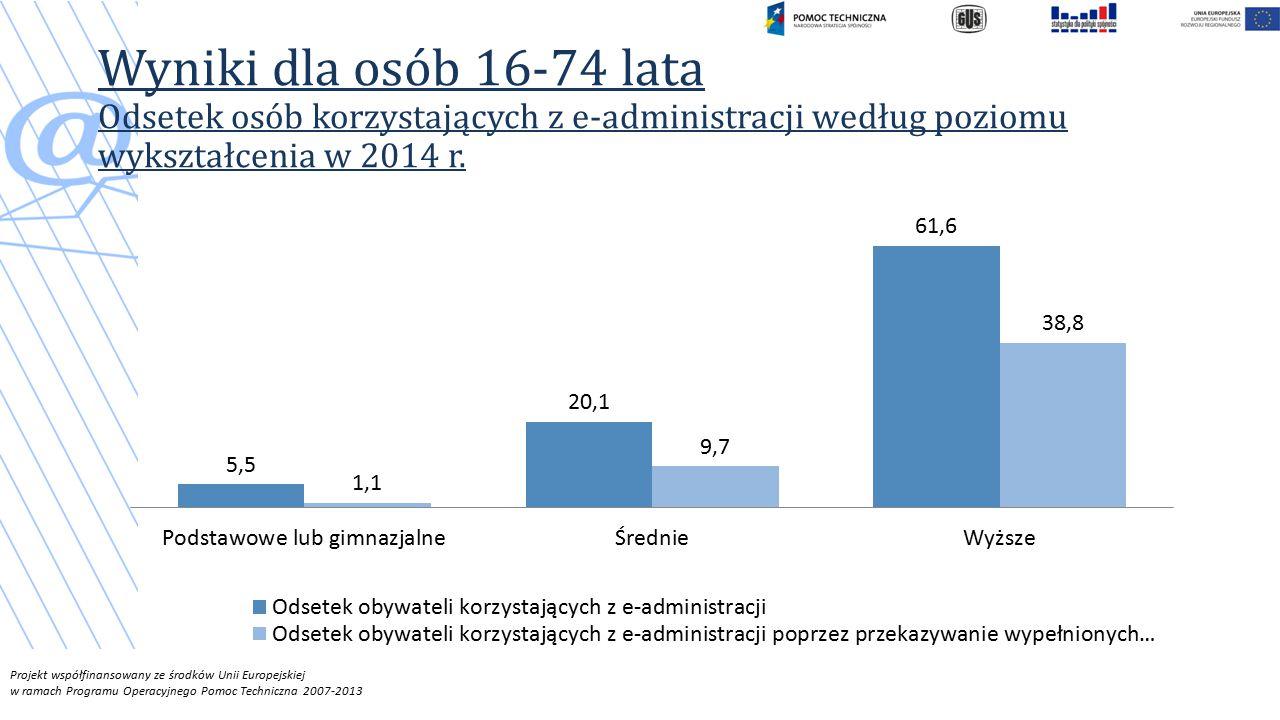 Projekt współfinansowany ze środków Unii Europejskiej w ramach Programu Operacyjnego Pomoc Techniczna 2007-2013 Wyniki dla osób 16-74 lata Odsetek osób korzystających z e-administracji według poziomu wykształcenia w 2014 r.