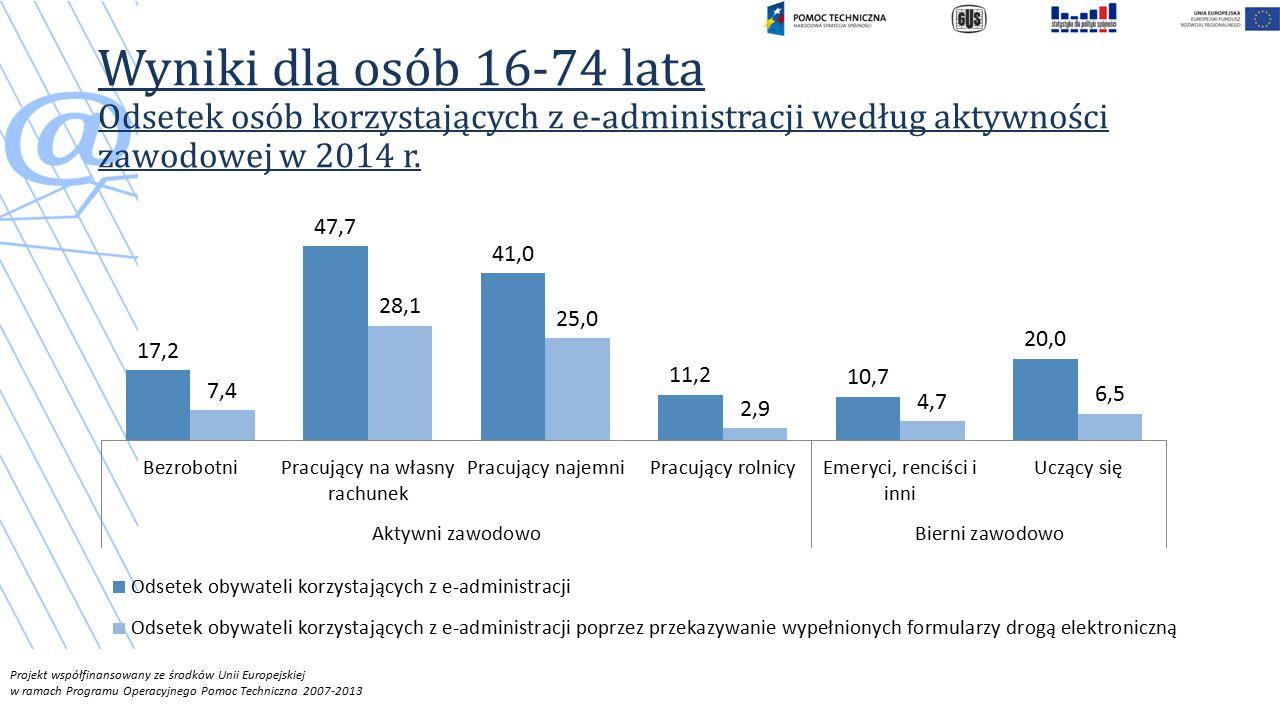 Projekt współfinansowany ze środków Unii Europejskiej w ramach Programu Operacyjnego Pomoc Techniczna 2007-2013 Wyniki dla osób 16-74 lata Odsetek osób korzystających z e-administracji według aktywności zawodowej w 2014 r.