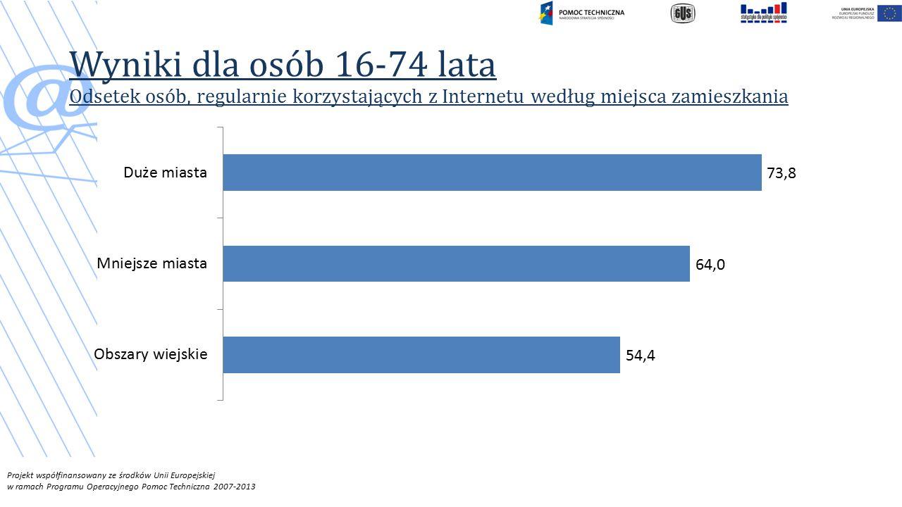 Projekt współfinansowany ze środków Unii Europejskiej w ramach Programu Operacyjnego Pomoc Techniczna 2007-2013 Wyniki dla osób 16-74 lata Odsetek osób, regularnie korzystających z Internetu według miejsca zamieszkania