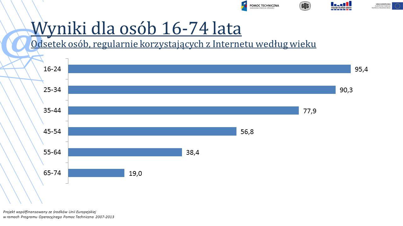 Projekt współfinansowany ze środków Unii Europejskiej w ramach Programu Operacyjnego Pomoc Techniczna 2007-2013 Wyniki dla osób 16-74 lata Odsetek osób, regularnie korzystających z Internetu według wieku
