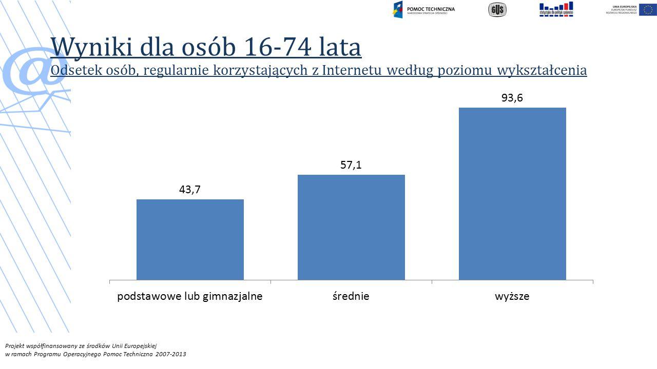 Projekt współfinansowany ze środków Unii Europejskiej w ramach Programu Operacyjnego Pomoc Techniczna 2007-2013 Wyniki dla osób 16-74 lata Odsetek osób, regularnie korzystających z Internetu według poziomu wykształcenia