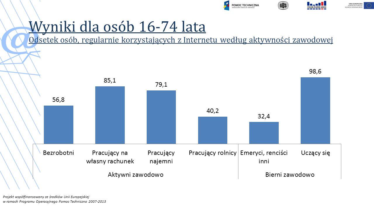 Projekt współfinansowany ze środków Unii Europejskiej w ramach Programu Operacyjnego Pomoc Techniczna 2007-2013 Wyniki dla osób 16-74 lata Odsetek osób, regularnie korzystających z Internetu według aktywności zawodowej