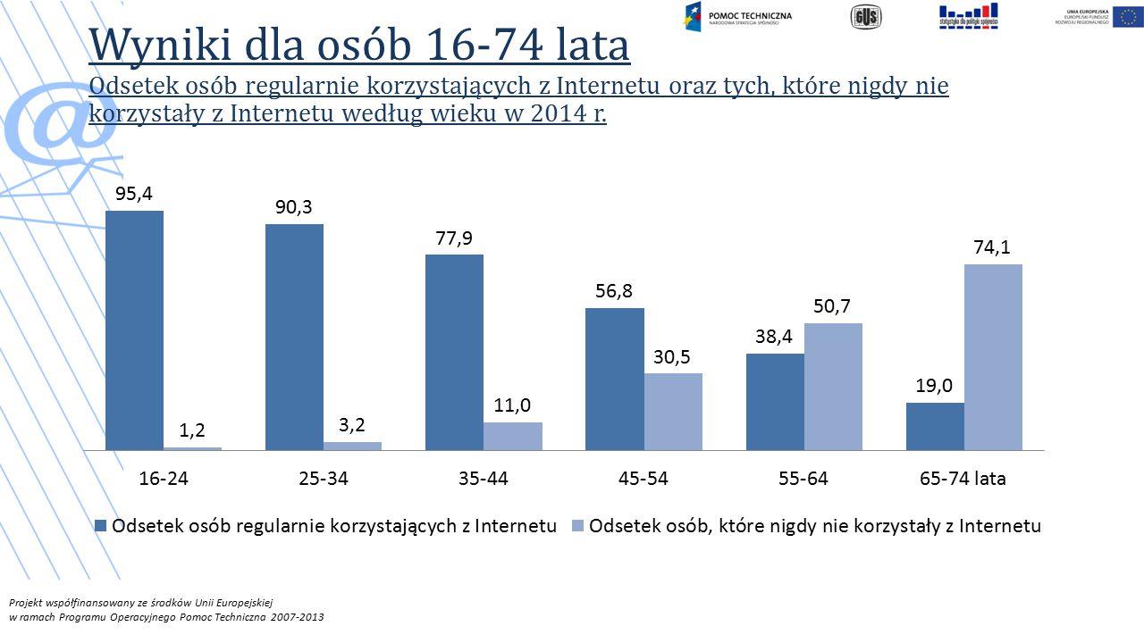 Projekt współfinansowany ze środków Unii Europejskiej w ramach Programu Operacyjnego Pomoc Techniczna 2007-2013 Wyniki dla osób 16-74 lata Odsetek osób regularnie korzystających z Internetu oraz tych, które nigdy nie korzystały z Internetu według wieku w 2014 r.