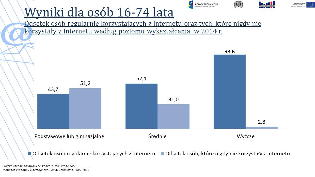 Projekt współfinansowany ze środków Unii Europejskiej w ramach Programu Operacyjnego Pomoc Techniczna 2007-2013 Wyniki dla osób 16-74 lata Odsetek osób regularnie korzystających z Internetu oraz tych, które nigdy nie korzystały z Internetu według poziomu wykształcenia w 2014 r.