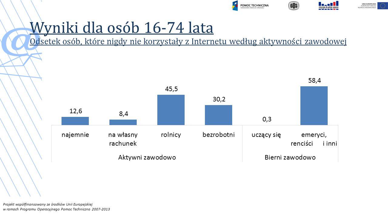 Projekt współfinansowany ze środków Unii Europejskiej w ramach Programu Operacyjnego Pomoc Techniczna 2007-2013 Wyniki dla osób 16-74 lata Odsetek osób, które nigdy nie korzystały z Internetu według aktywności zawodowej