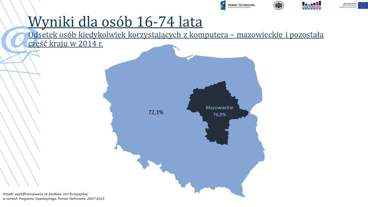 Projekt współfinansowany ze środków Unii Europejskiej w ramach Programu Operacyjnego Pomoc Techniczna 2007-2013 Wyniki dla osób 16-74 lata Odsetek osób kiedykolwiek korzystających z komputera – mazowieckie i pozostała część kraju w 2014 r.