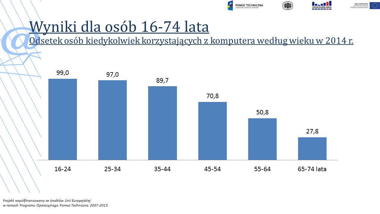 Projekt współfinansowany ze środków Unii Europejskiej w ramach Programu Operacyjnego Pomoc Techniczna 2007-2013 Wyniki dla osób 16-74 lata Odsetek osób kiedykolwiek korzystających z komputera według wieku w 2014 r.