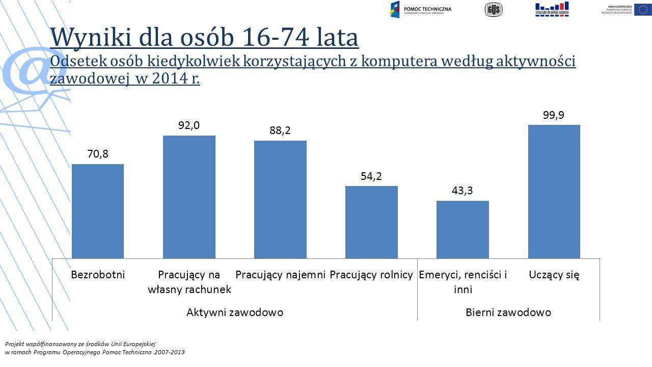 Projekt współfinansowany ze środków Unii Europejskiej w ramach Programu Operacyjnego Pomoc Techniczna 2007-2013 Wyniki dla osób 16-74 lata Odsetek osób kiedykolwiek korzystających z komputera według aktywności zawodowej w 2014 r.