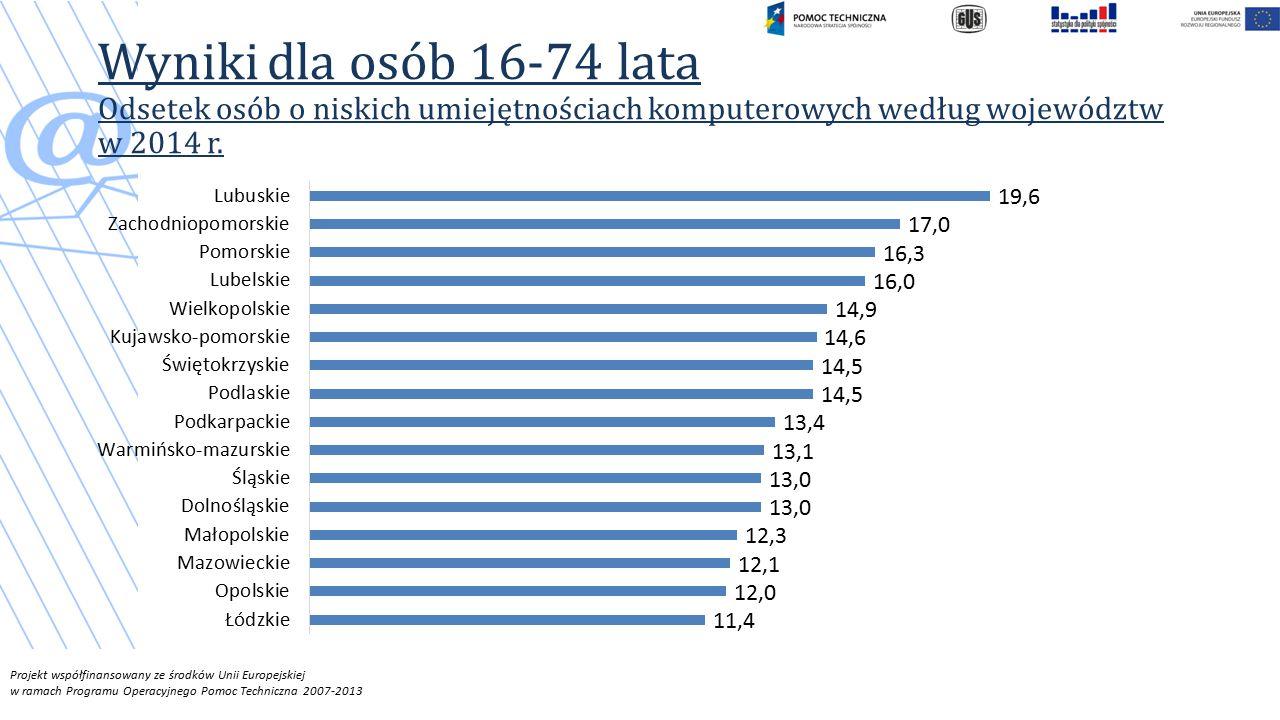 Projekt współfinansowany ze środków Unii Europejskiej w ramach Programu Operacyjnego Pomoc Techniczna 2007-2013 Wyniki dla osób 16-74 lata Odsetek osób o niskich umiejętnościach komputerowych według województw w 2014 r.