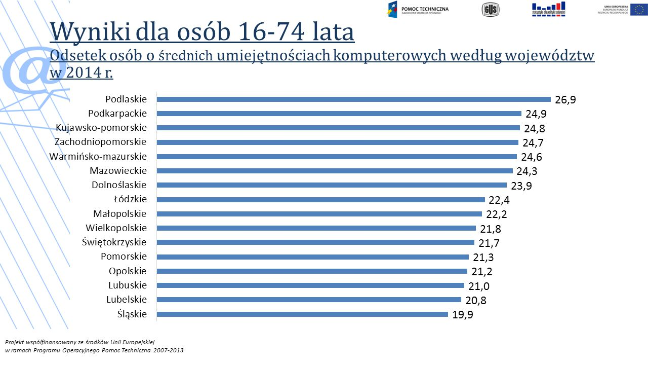 Projekt współfinansowany ze środków Unii Europejskiej w ramach Programu Operacyjnego Pomoc Techniczna 2007-2013 Wyniki dla osób 16-74 lata Odsetek osób o średnich umiejętnościach komputerowych według województw w 2014 r.