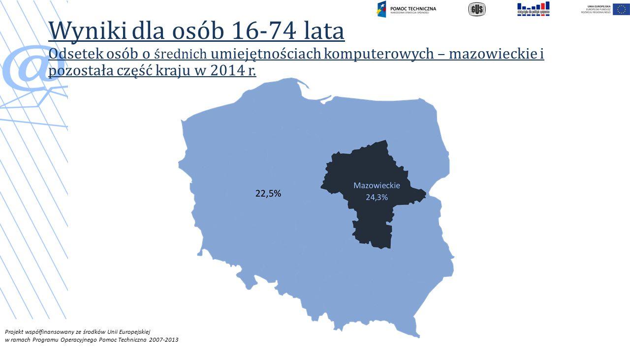 Projekt współfinansowany ze środków Unii Europejskiej w ramach Programu Operacyjnego Pomoc Techniczna 2007-2013 Wyniki dla osób 16-74 lata Odsetek osób o średnich umiejętnościach komputerowych – mazowieckie i pozostała część kraju w 2014 r.
