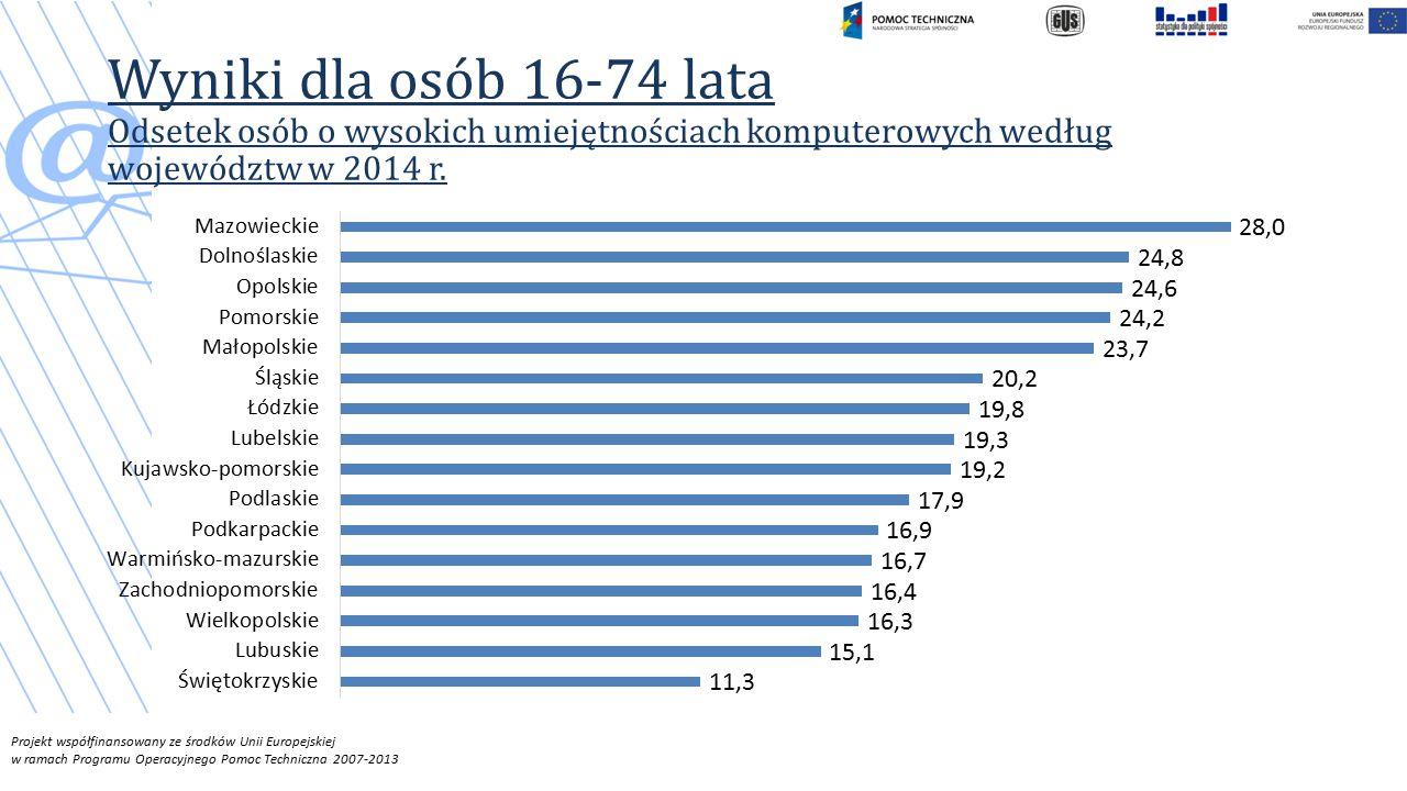 Projekt współfinansowany ze środków Unii Europejskiej w ramach Programu Operacyjnego Pomoc Techniczna 2007-2013 Wyniki dla osób 16-74 lata Odsetek osób o wysokich umiejętnościach komputerowych według województw w 2014 r.
