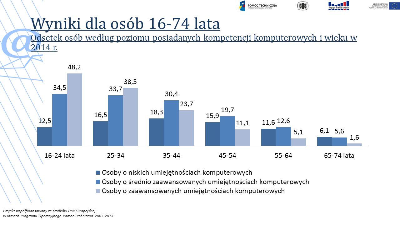 Projekt współfinansowany ze środków Unii Europejskiej w ramach Programu Operacyjnego Pomoc Techniczna 2007-2013 Wyniki dla osób 16-74 lata Odsetek osób według poziomu posiadanych kompetencji komputerowych i wieku w 2014 r.