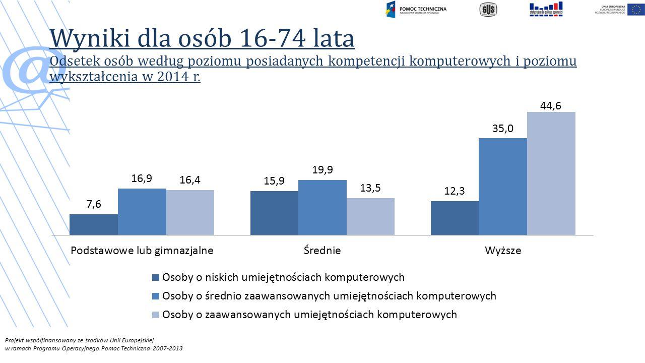Projekt współfinansowany ze środków Unii Europejskiej w ramach Programu Operacyjnego Pomoc Techniczna 2007-2013 Wyniki dla osób 16-74 lata Odsetek osób według poziomu posiadanych kompetencji komputerowych i poziomu wykształcenia w 2014 r.