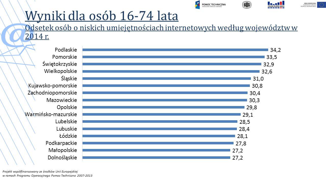 Projekt współfinansowany ze środków Unii Europejskiej w ramach Programu Operacyjnego Pomoc Techniczna 2007-2013 Wyniki dla osób 16-74 lata Odsetek osób o niskich umiejętnościach internetowych według województw w 2014 r.
