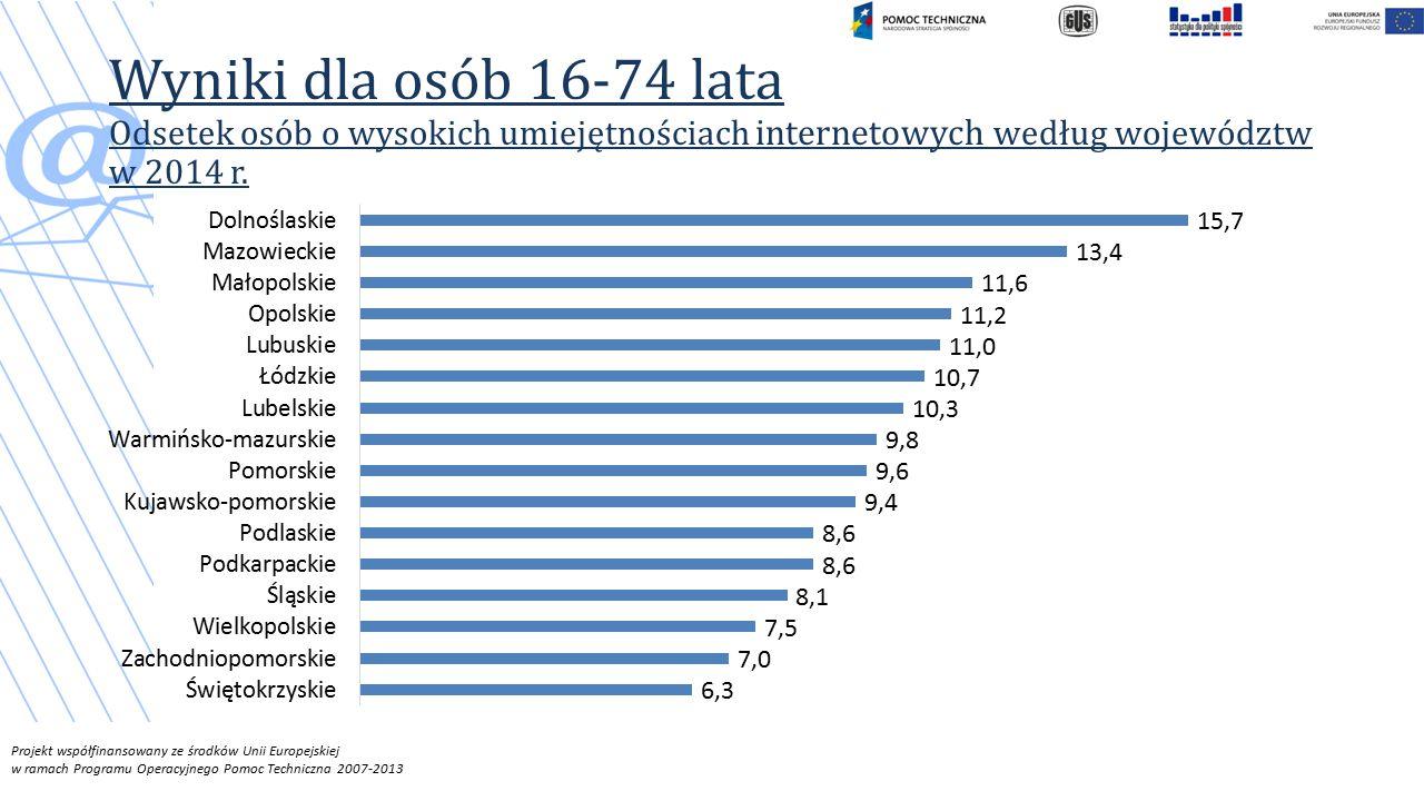 Projekt współfinansowany ze środków Unii Europejskiej w ramach Programu Operacyjnego Pomoc Techniczna 2007-2013 Wyniki dla osób 16-74 lata Odsetek osób o wysokich umiejętnościach internetowych według województw w 2014 r.