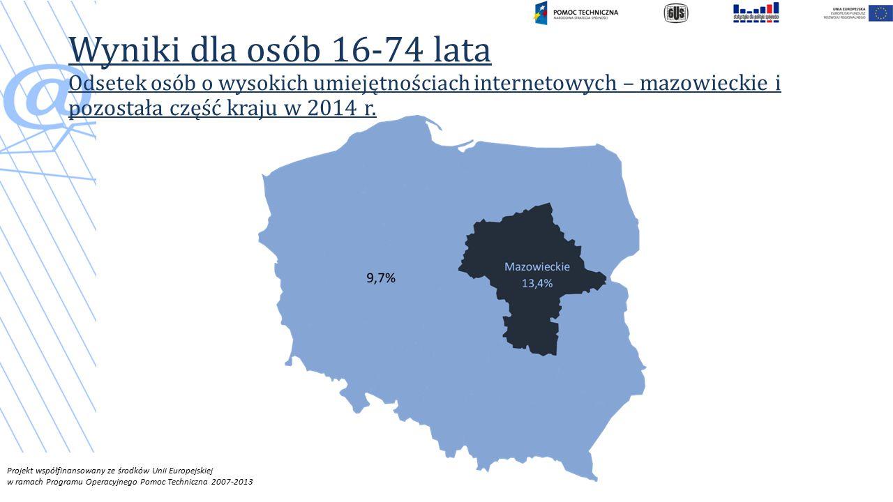 Projekt współfinansowany ze środków Unii Europejskiej w ramach Programu Operacyjnego Pomoc Techniczna 2007-2013 Wyniki dla osób 16-74 lata Odsetek osób o wysokich umiejętnościach internetowych – mazowieckie i pozostała część kraju w 2014 r.