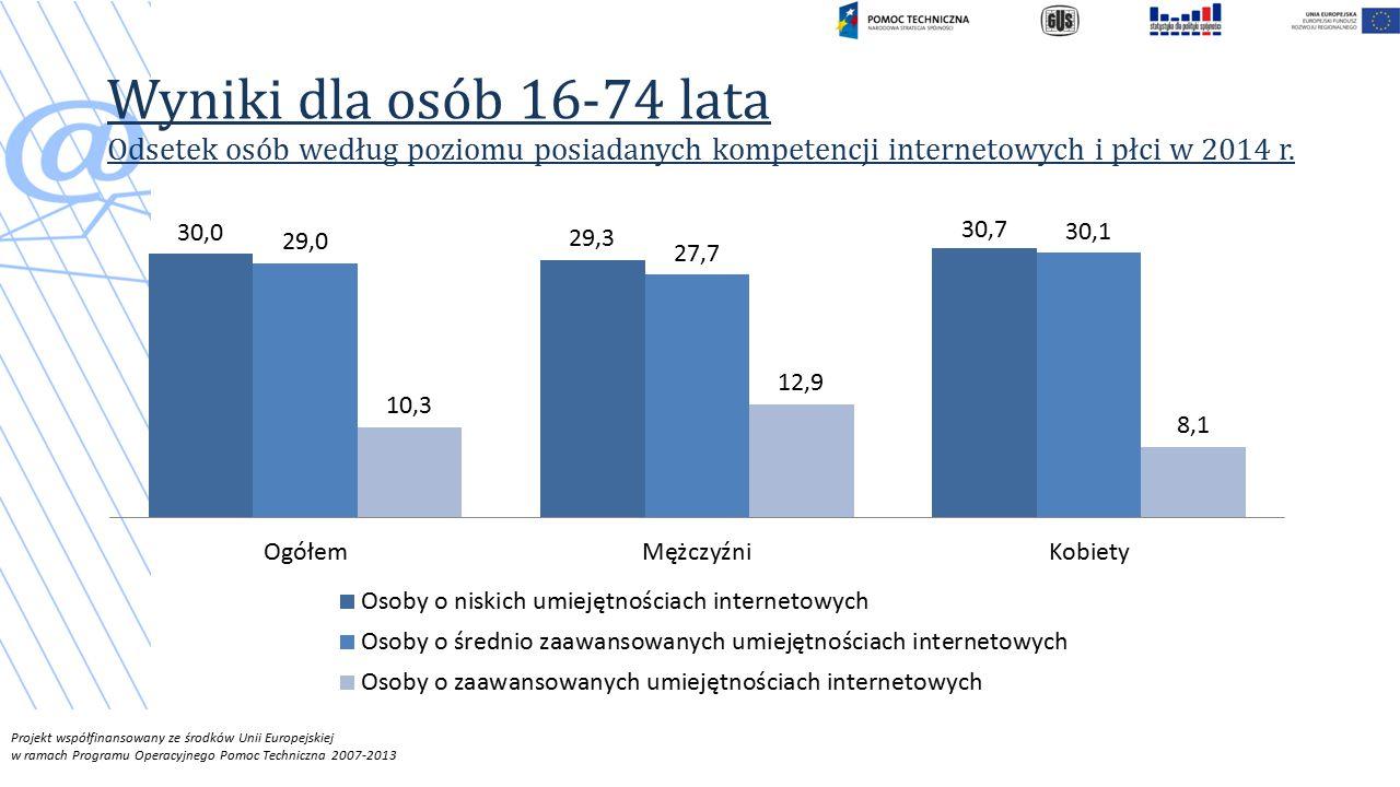 Projekt współfinansowany ze środków Unii Europejskiej w ramach Programu Operacyjnego Pomoc Techniczna 2007-2013 Wyniki dla osób 16-74 lata Odsetek osób według poziomu posiadanych kompetencji internetowych i płci w 2014 r.