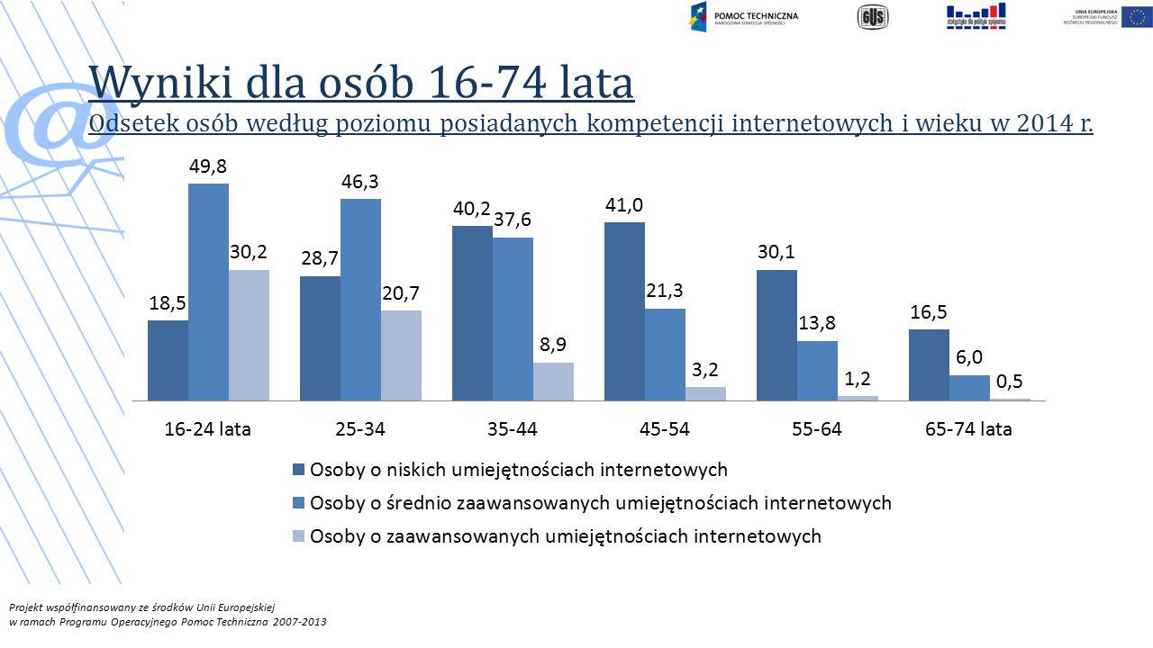Projekt współfinansowany ze środków Unii Europejskiej w ramach Programu Operacyjnego Pomoc Techniczna 2007-2013 Wyniki dla osób 16-74 lata Odsetek osób według poziomu posiadanych kompetencji internetowych i wieku w 2014 r.