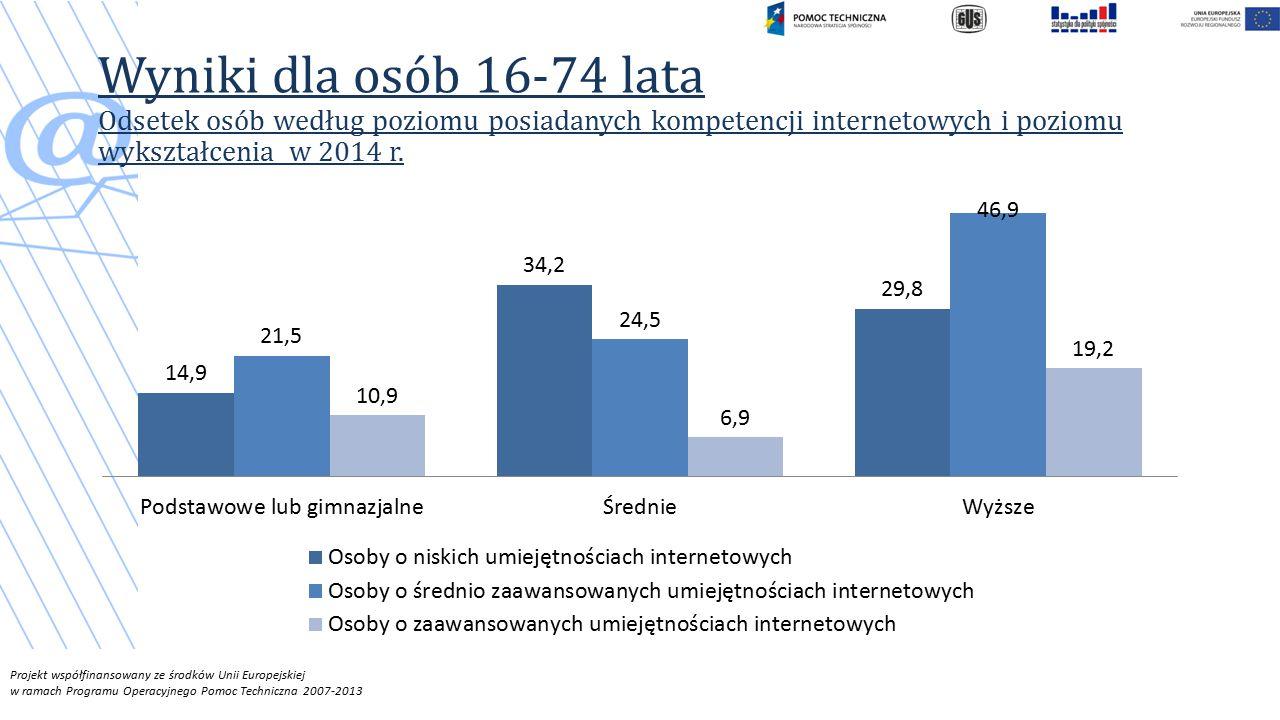Projekt współfinansowany ze środków Unii Europejskiej w ramach Programu Operacyjnego Pomoc Techniczna 2007-2013 Wyniki dla osób 16-74 lata Odsetek osób według poziomu posiadanych kompetencji internetowych i poziomu wykształcenia w 2014 r.