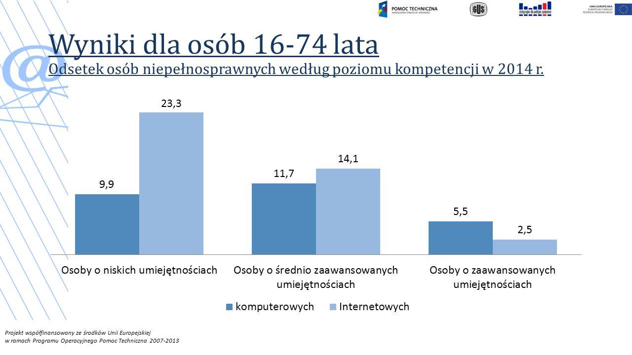Projekt współfinansowany ze środków Unii Europejskiej w ramach Programu Operacyjnego Pomoc Techniczna 2007-2013 Wyniki dla osób 16-74 lata Odsetek osób niepełnosprawnych według poziomu kompetencji w 2014 r.