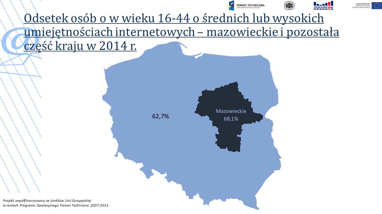 Projekt współfinansowany ze środków Unii Europejskiej w ramach Programu Operacyjnego Pomoc Techniczna 2007-2013 Odsetek osób o w wieku 16-44 o średnich lub wysokich umiejętnościach internetowych – mazowieckie i pozostała część kraju w 2014 r.