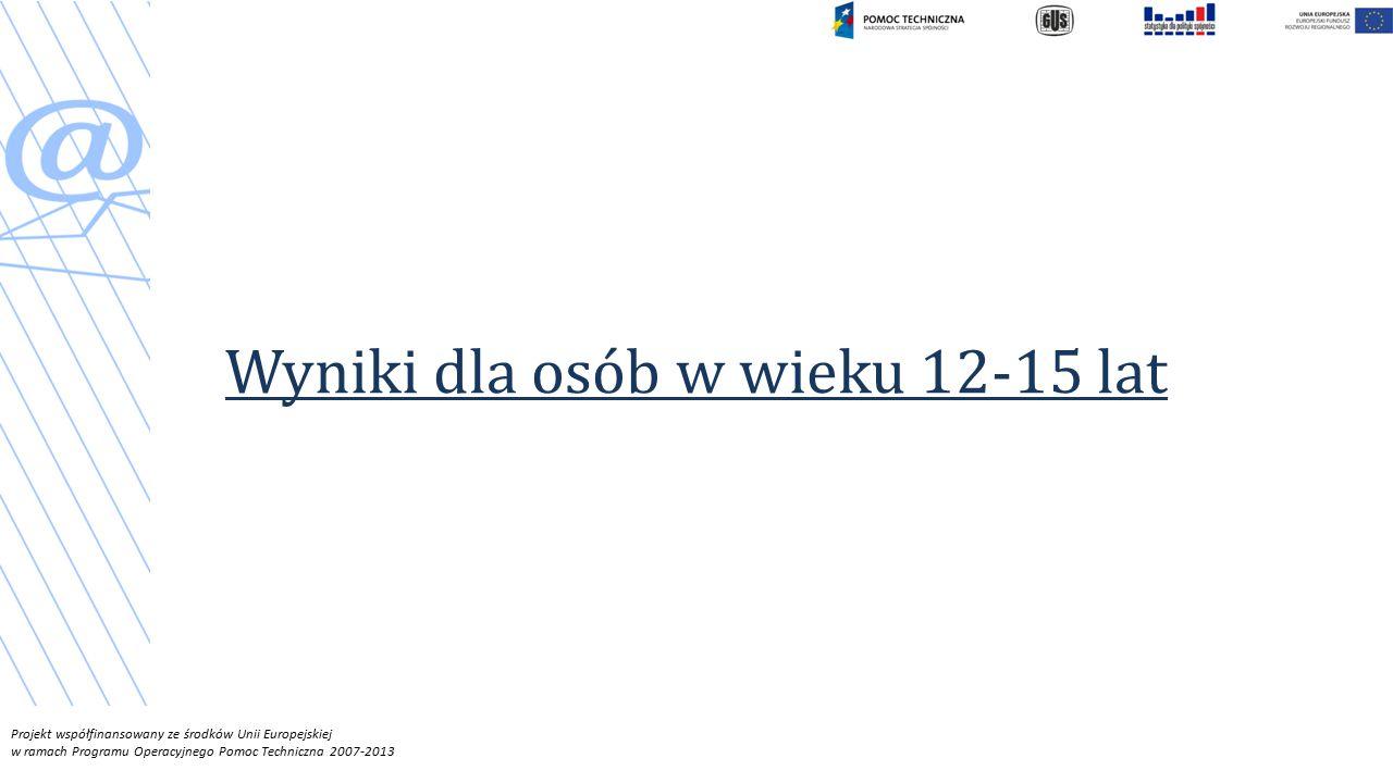 Projekt współfinansowany ze środków Unii Europejskiej w ramach Programu Operacyjnego Pomoc Techniczna 2007-2013 Wyniki dla osób w wieku 12-15 lat