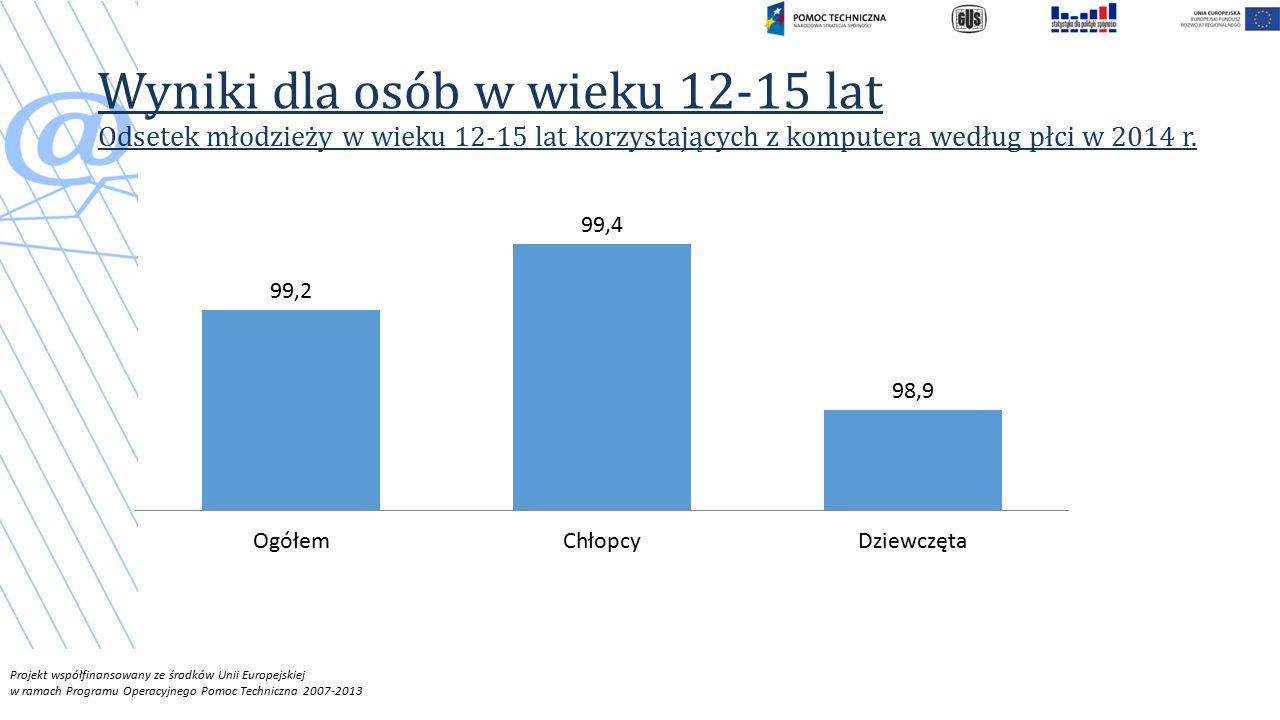 Projekt współfinansowany ze środków Unii Europejskiej w ramach Programu Operacyjnego Pomoc Techniczna 2007-2013 Wyniki dla osób w wieku 12-15 lat Odsetek młodzieży w wieku 12-15 lat korzystających z komputera według płci w 2014 r.