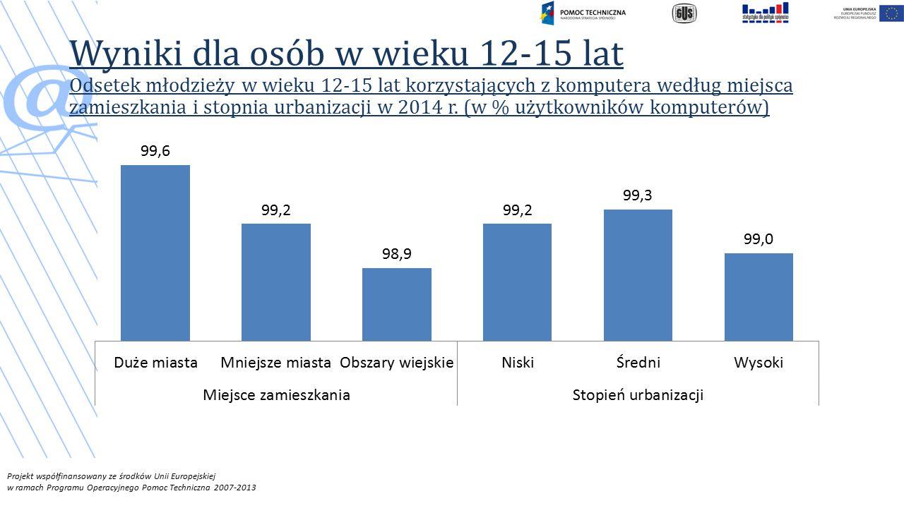 Projekt współfinansowany ze środków Unii Europejskiej w ramach Programu Operacyjnego Pomoc Techniczna 2007-2013 Wyniki dla osób w wieku 12-15 lat Odsetek młodzieży w wieku 12-15 lat korzystających z komputera według miejsca zamieszkania i stopnia urbanizacji w 2014 r.