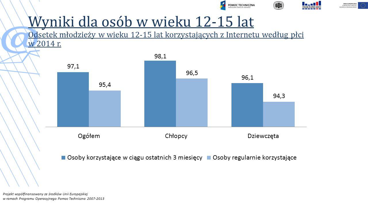 Projekt współfinansowany ze środków Unii Europejskiej w ramach Programu Operacyjnego Pomoc Techniczna 2007-2013 Wyniki dla osób w wieku 12-15 lat Odsetek młodzieży w wieku 12-15 lat korzystających z Internetu według płci w 2014 r.