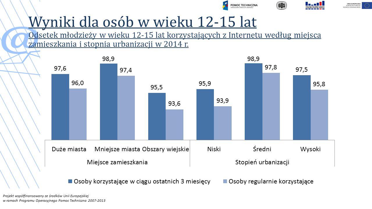 Projekt współfinansowany ze środków Unii Europejskiej w ramach Programu Operacyjnego Pomoc Techniczna 2007-2013 Wyniki dla osób w wieku 12-15 lat Odsetek młodzieży w wieku 12-15 lat korzystających z Internetu według miejsca zamieszkania i stopnia urbanizacji w 2014 r.