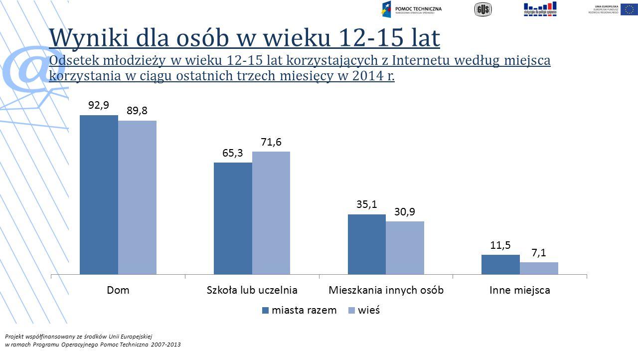 Projekt współfinansowany ze środków Unii Europejskiej w ramach Programu Operacyjnego Pomoc Techniczna 2007-2013 Wyniki dla osób w wieku 12-15 lat Odsetek młodzieży w wieku 12-15 lat korzystających z Internetu według miejsca korzystania w ciągu ostatnich trzech miesięcy w 2014 r.